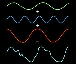fourier waves